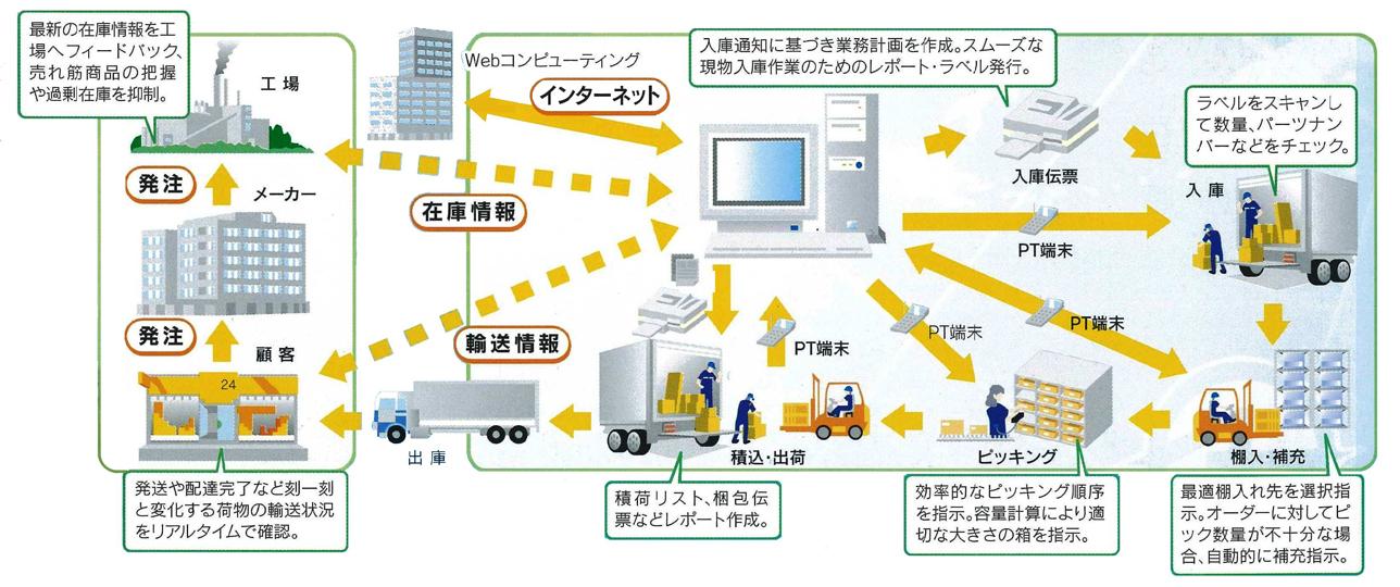 九州名鉄運輸は3PL事業を推進しています